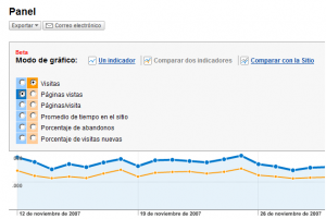 Estadisticas Google Analytics