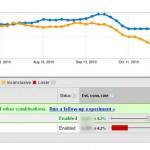 Resultados Conversión Web