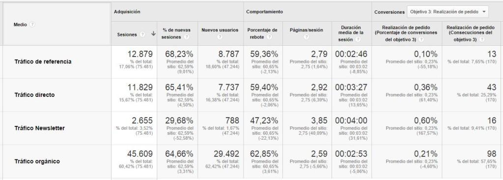 Métricas por medios Google Analytics