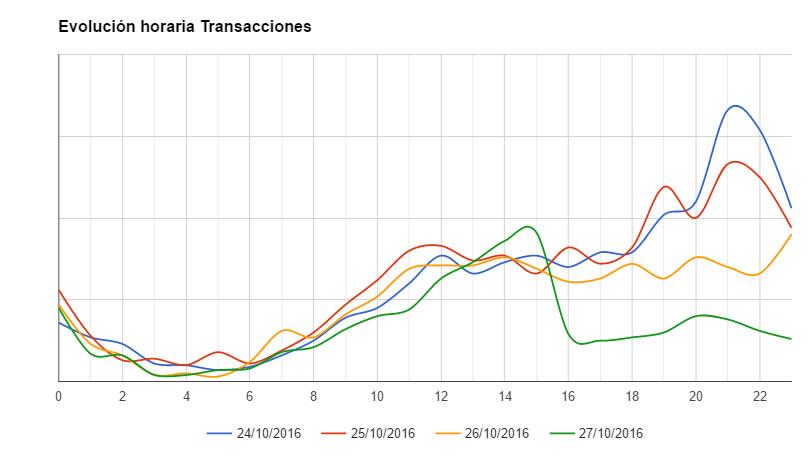 Evolución Horario Transacciones Web