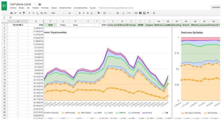 Seguimiento de tráfico de un país en particular, por fuente/medio (control de escala!)