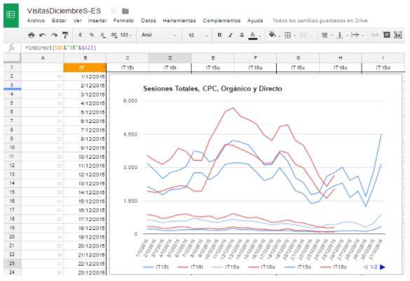 Control de indicadores entre dos años - control de estacionalidad y evolución (por fuente/medio!)